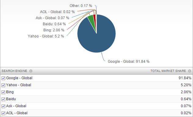 Cuota de mercado de Google como buscador en dispositivos móviles - Fuente: NetMarketShare.com