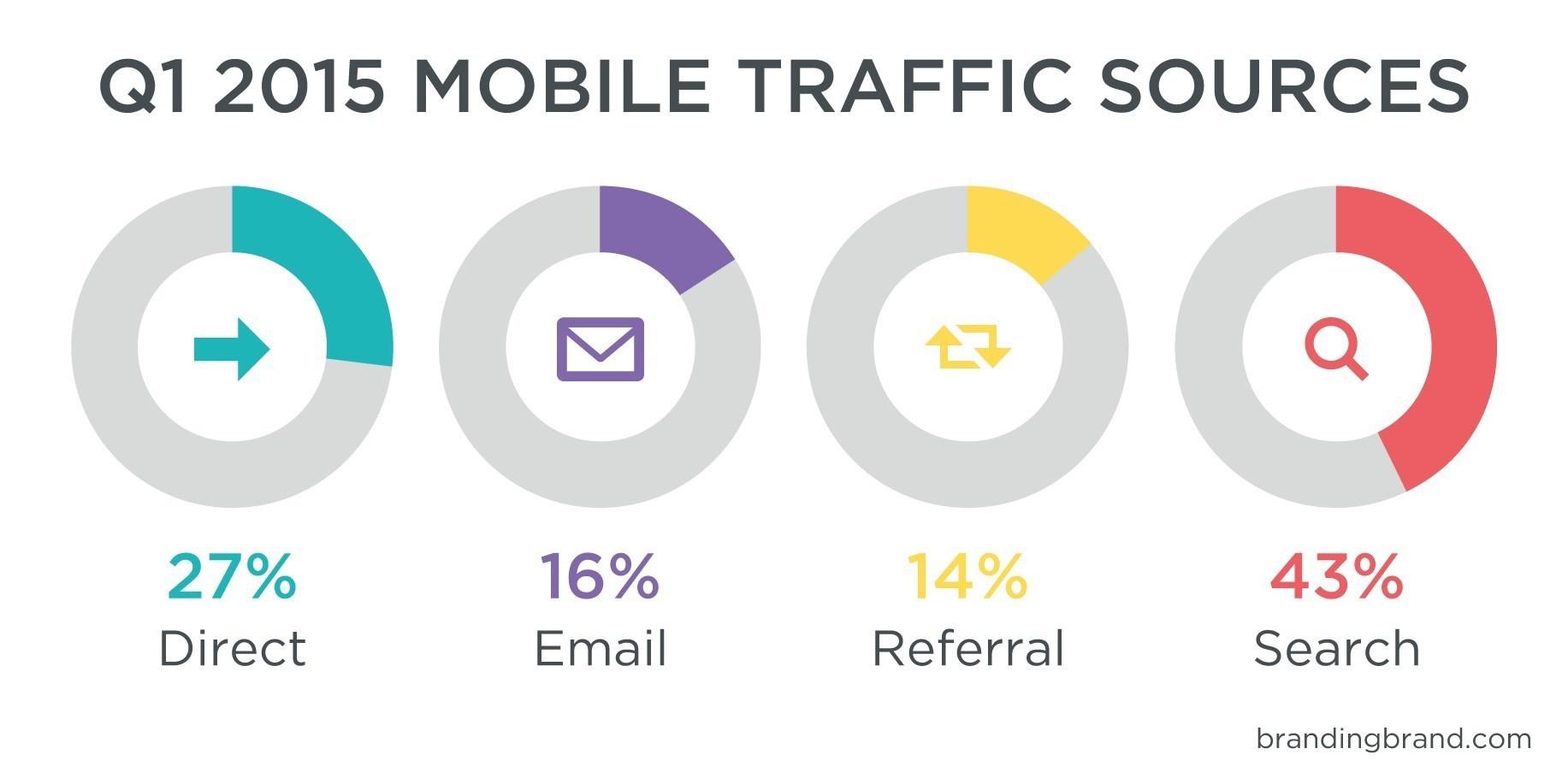 Fuentes de tráfico desde el Smartphone durante Q1 2015 - Fuente: Branding Brand's Mobile Commerce Index