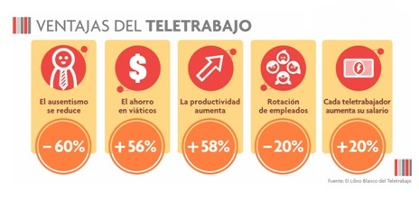 Ventajas del Teletrabajo - Libro Blanco del Teletrabajo (Colombia)