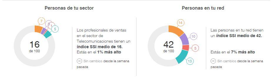 Tu Social Selling Index comparado entre profesionales del sector y tu red de contactos